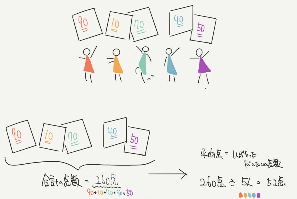 中学受験算数、「平均」に関するイラスト解説