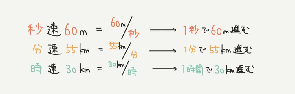 中学受験算数、速さに関する基礎知識