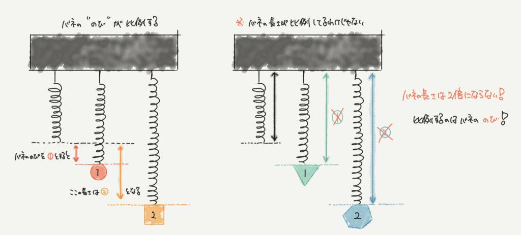 中学受験算数、「バネの伸び」に関するイラスト