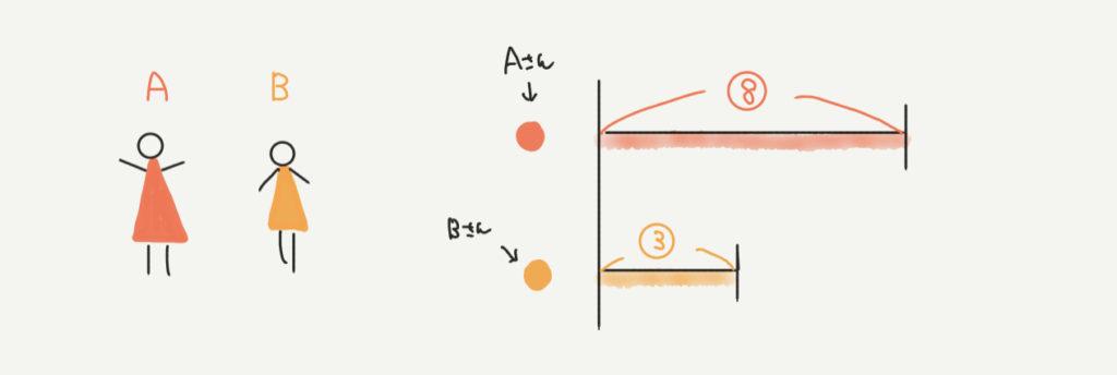 中学受験算数、線分図に関するイラスト解説