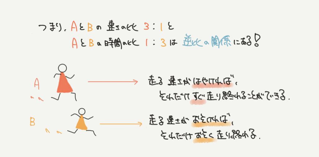 中学受験算数、「逆比」に関するイラスト解説
