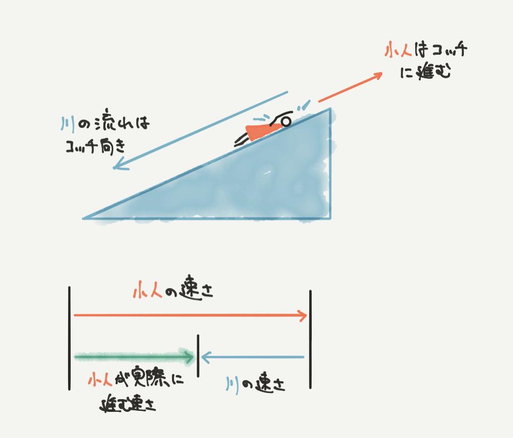 中学受験算数、「流水算」のイラスト解説