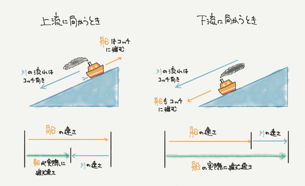 中学受験算数、「流水算」に関するイラスト解説