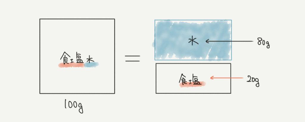 食塩水の基本的な考え方