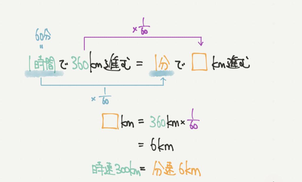 中学受験算数、通過算に関する問題のイラスト解説