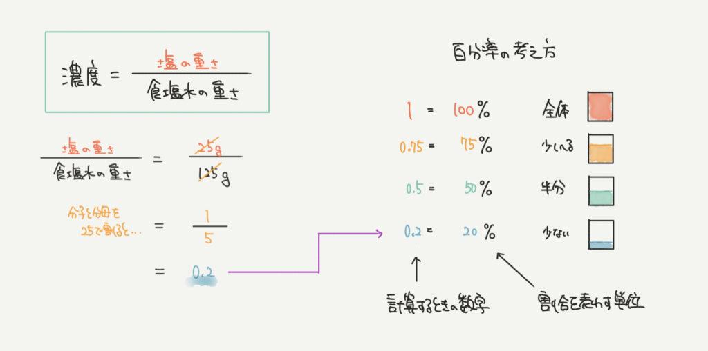 中学受験算数、蒸発に関するイラスト解説