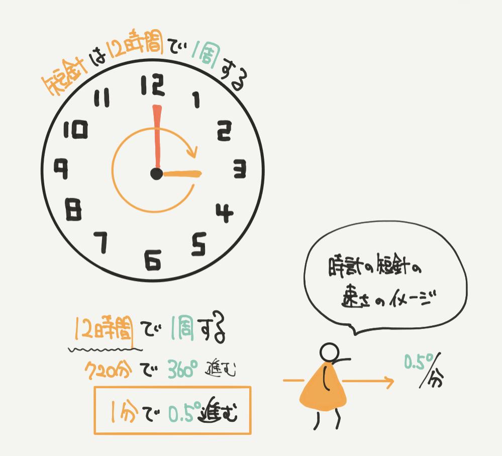 中学受験算数、「時計算」に関するイラスト解説