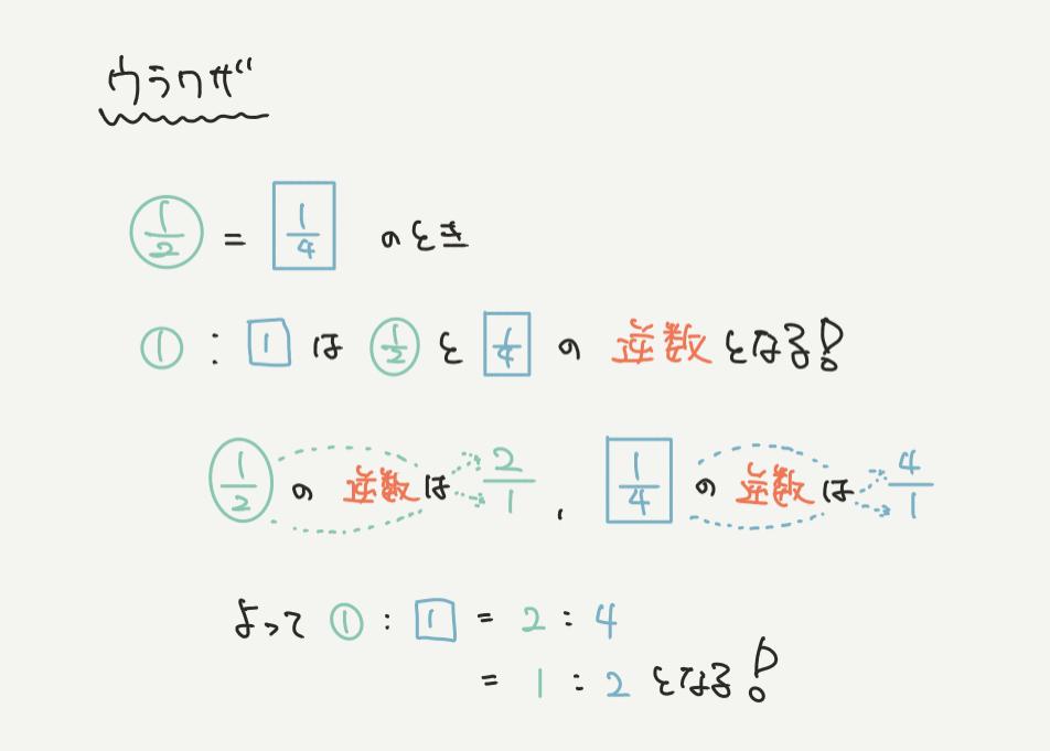 中学受験算数、「割合と比」に関するイラスト解説