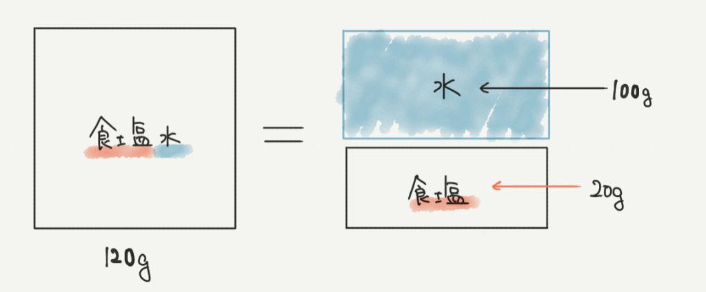 中学受験算数、食塩水のイラスト解説