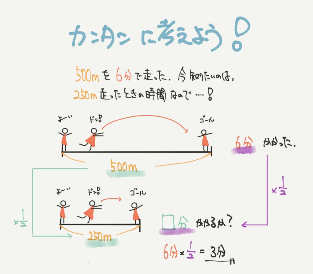 中学受験算数、「速さ」に関するイラスト解説