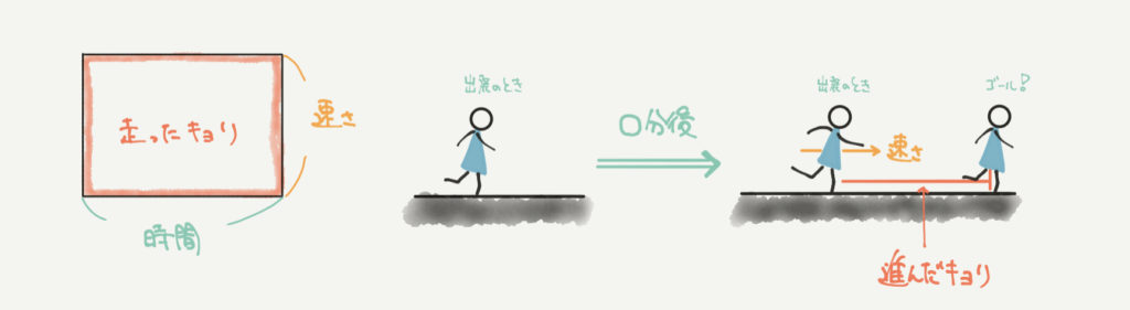 中学受験算数、「面積図」に関するイラスト解説