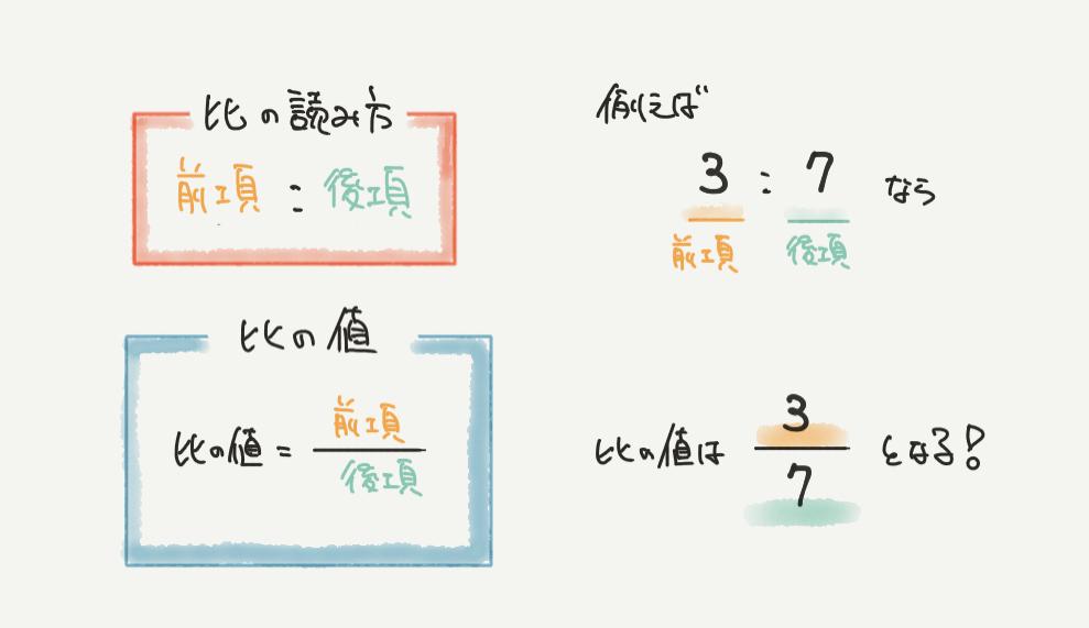 中学受験算数、「比の前項、後項」に関するイラスト解説