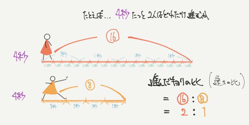 中学受験算数、速さの比に関する考え方