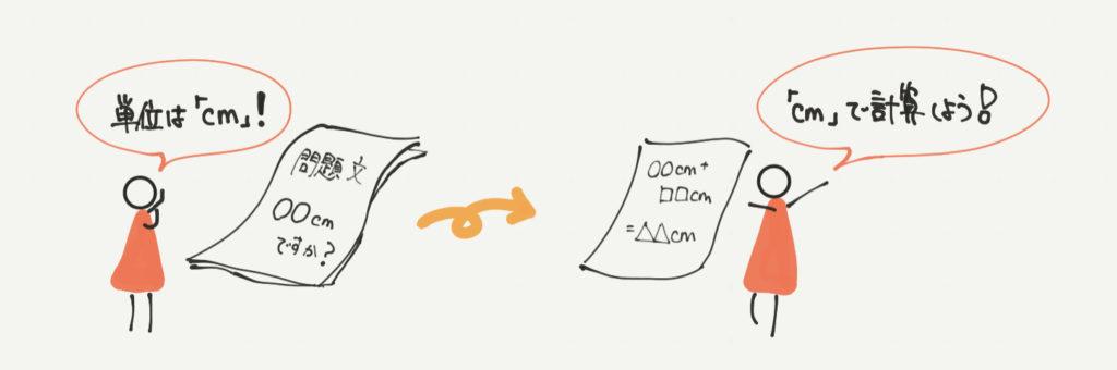 中学受験算数、「単位」に関するイラスト解説