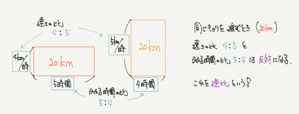 中学受験算数、逆比に関する考え方