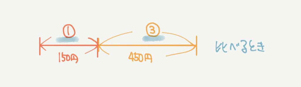 中学受験算数、「線分図」に関するイラスト解説