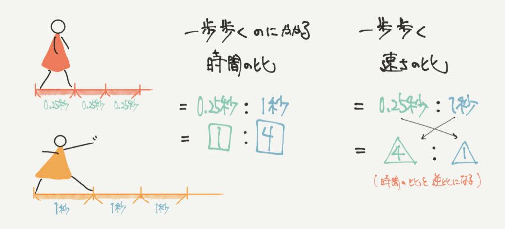 中学受験算数、歩幅に関する考え方