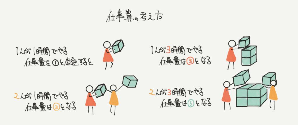 中学受験算数、「ベン図」に関するイラスト解説