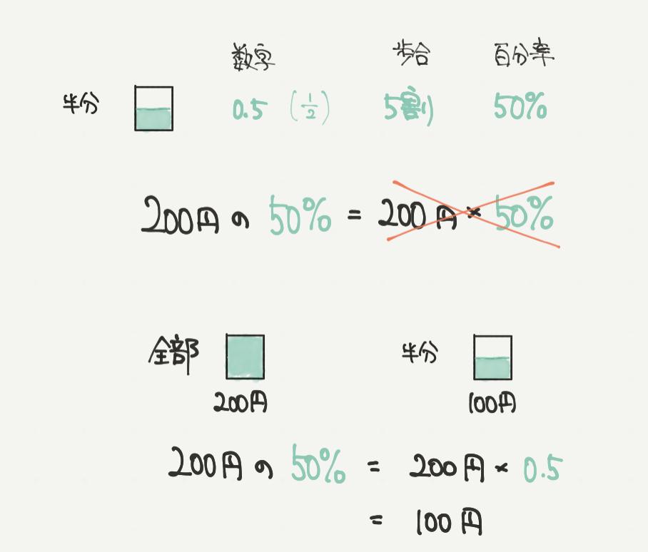 中学受験算数、「歩合と百分率」に関するイラスト解説