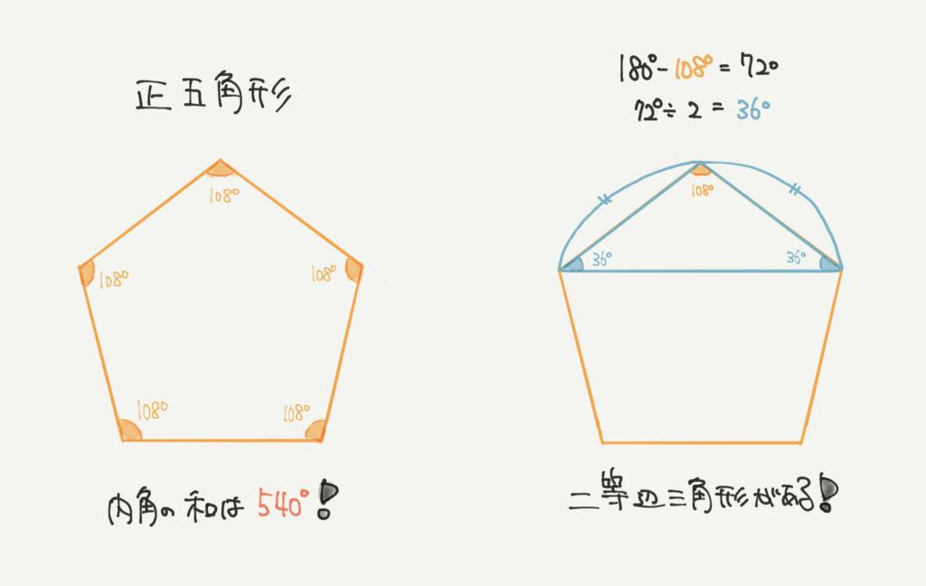 中学受験算数、「正五角形」に関するイラスト解説